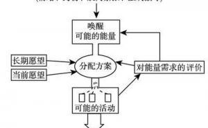 注意的选择性理论模型