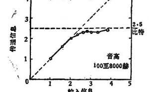 神奇的数字7±2:人类信息加工能力的某些局限