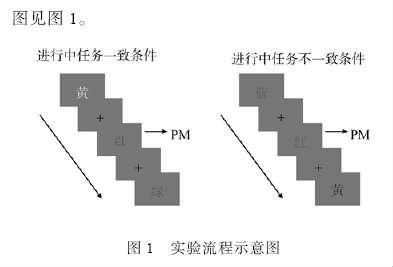 正念减压_正念训练的去自动化效应:Stroop 和前瞻记忆任务证据* - 心理学空间